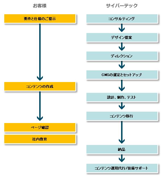 SEO内部対策フロー図